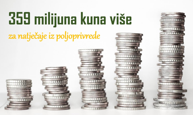 Povećanje sredstava za četiri natječaja vrijedno 359 milijuna kuna